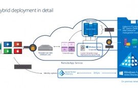 Cloud Connect for Azure: CommBank Australia